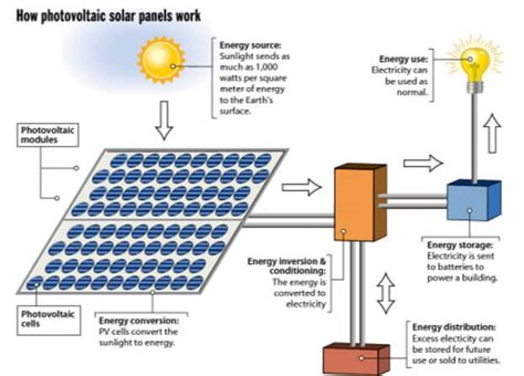 how does a solar light work what is solar panel and how does a solar panel works