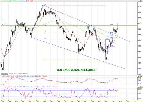 acciones banc de sabadell bolsa general an 225 lisis de bolsa y mercados banco