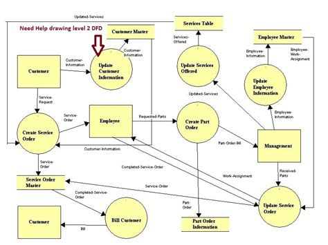 how to create dfd diagram i need help drawing a level 2 data flow diagram