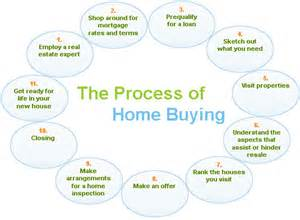 what is the process of buying a home the process smart denver real estate