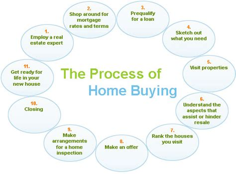 buying a house procedure buying process josh cadillac
