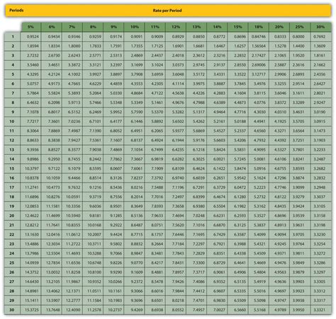 annuityf npv annuity factor table