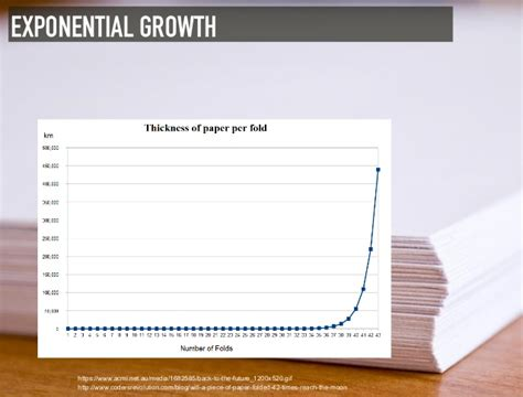 Folding Paper Exponential Growth - digital trends technology s impact in a world of