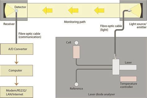 diode laser interval diode laser interval 28 images pulsed laser beacons interval modulation schematic high