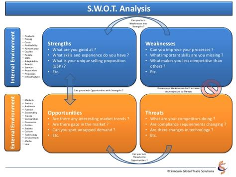 Mba 517 Strategic Planning And Policy Analysis by Swot Analysis