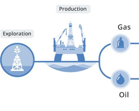 oil & gas supply chain planning & optimization quintiq