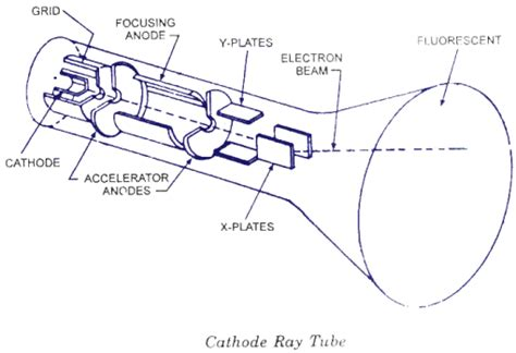 working of crt monitor with diagram cathode crt working construction