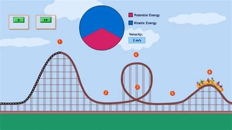 spark create imagine learning activity table energy in a roller coaster ride pbs learning media