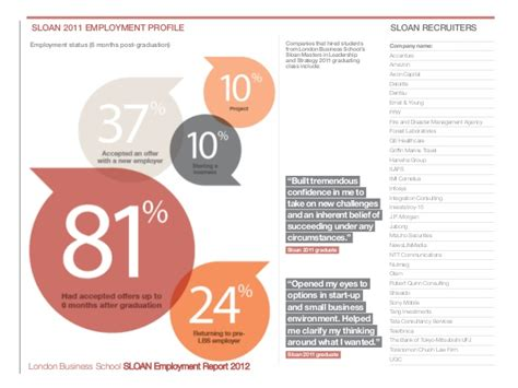 Lbs Mba Class Profile by Sloan Employment Report 2012 Business School