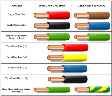 ground wire color electrical wiring color codes