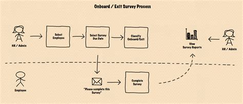 beyond the basics step by step guide survey mapping made simple volume 1 books running onboard exit surveys culture
