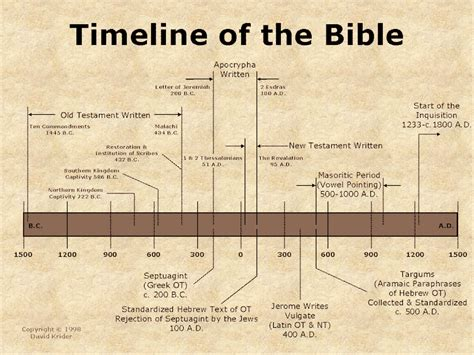 the history of the bible an introduction books relevancy22 contemporary christianity post evangelic