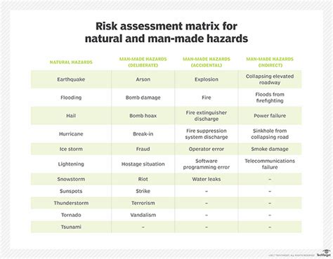 risk assessment program template disaster preparedness kit femap join risk