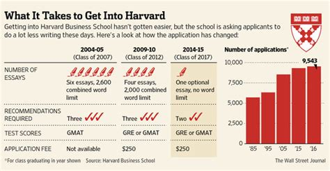 Mba Criteria by Want To Get Into Business School Write Less Talk More Wsj