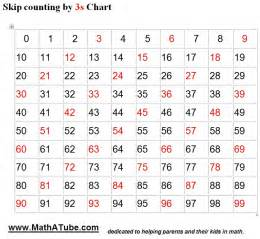 counting by 5s worksheet abitlikethis