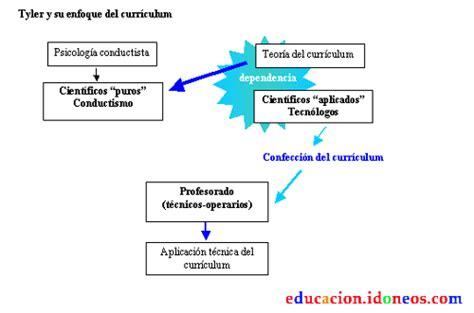 Modelo Curricular Que Propone Stenhouse consideraciones sobre la teor 237 a curricular