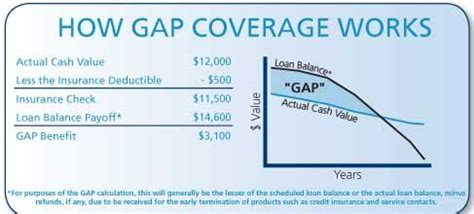 Insurance Gap Letter Insurance Company Auto Insurance Gap Coverage