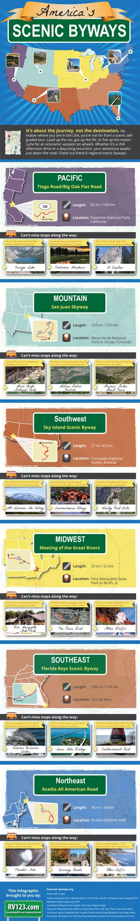 americas byways top u s scenic byways infographic