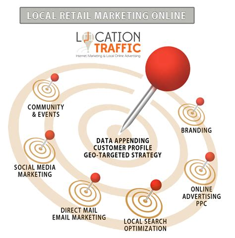 Retail Marketing Online Local Search Marketing Local Store Marketing Plan Template