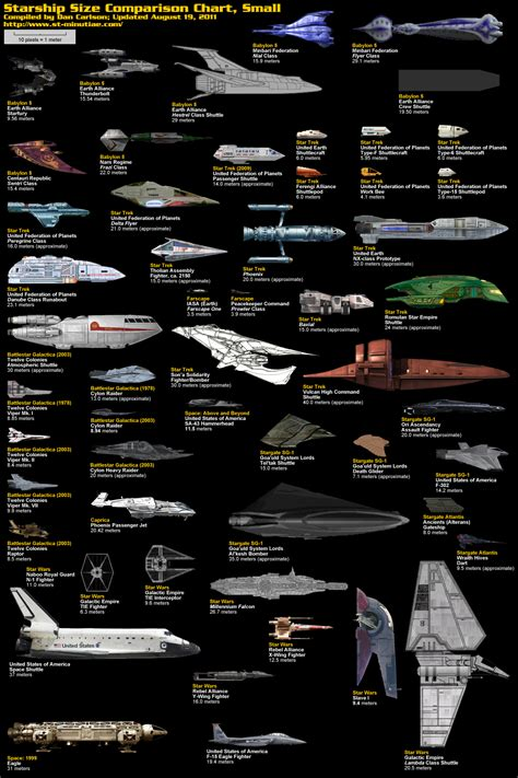 starship comparison charts damn cool pictures
