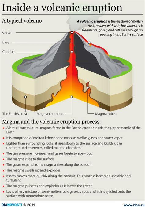 inside a volcano diagram volcano graph diagram volcano get free image about