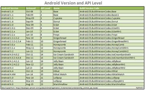 android api levels apdroid ir جلسه سوم برنامه کتاب ساده با اندروید