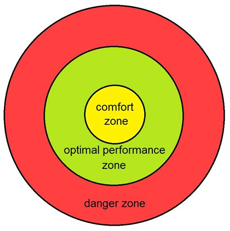 what is comfort zone mean comfort zone wikipedia