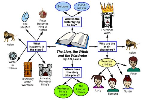 The Story Of The The Witch And The Wardrobe by Use These Reading And Writing Exles To Integrate