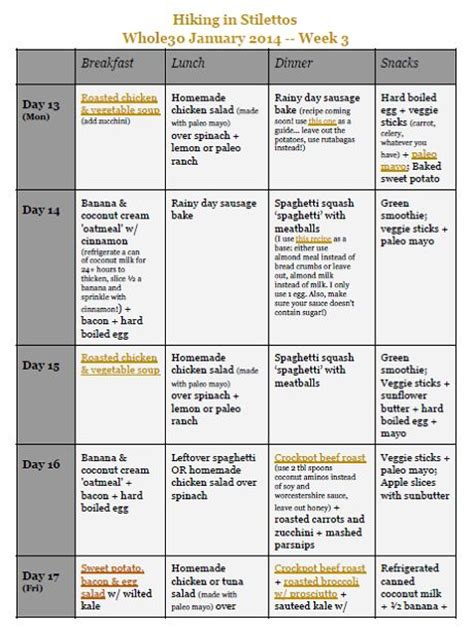Impromptu Dinner Plan 1 by Hiking In Stilettos Whole30 Week 3 Meal Plan A Meal Map
