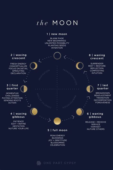 A comprehensive lunar guide describing each of the moon