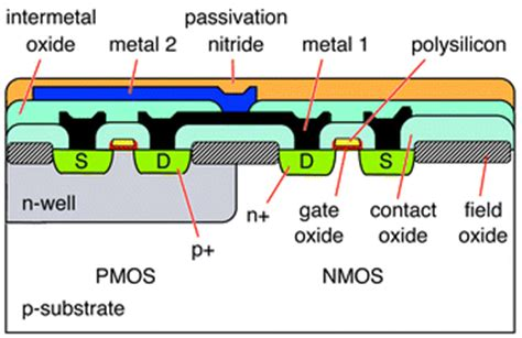 cmos cross section cmos based chemical microsensors analyst rsc publishing