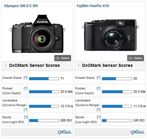 olympus om d e m5: the best of the micro 4:3 cameras dxomark