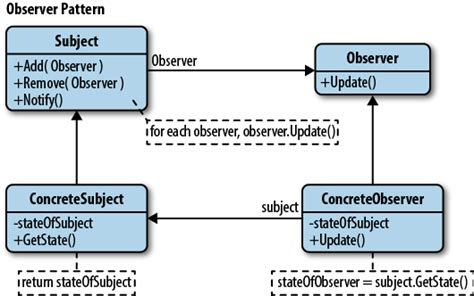 observer design pattern là gì the observer pattern learning javascript design patterns
