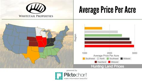 what is the average price for a one bedroom apartment average price per acre of hunting land by region