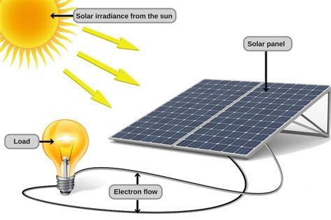 solar power energy diagram www pixshark images
