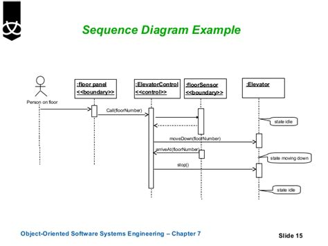 software engineering use diagram 7 sequence and collaboration diagrams