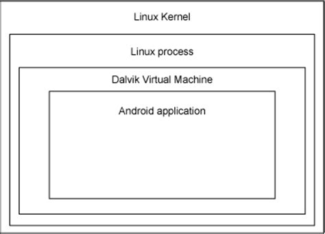 basic working of android application framework tutorial