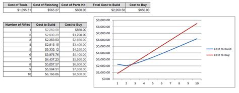 cost of building cabinets vs buying adam konieska com is it cheaper to buy or build an ak47