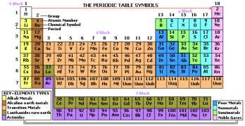 print the periodic table