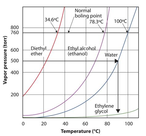 propylene phase diagram 4 best images of propylene pressure temperature diagram to propane vapor pressure curve