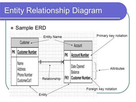 entity relationship diagram foreign key notation in er diagram 28 images chen