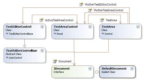 class diagram editor using icsharpcode texteditor codeproject