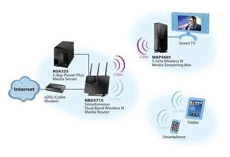 Wireless Router Untuk Media hd media zyxel