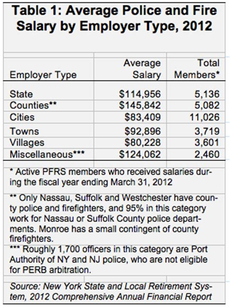 police and fire pay keep rising, benefits sticky under