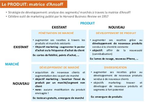 matrice ansoff : définition marketing