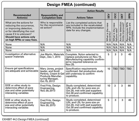 fmea spreadsheet template 28 images 100 free fmea