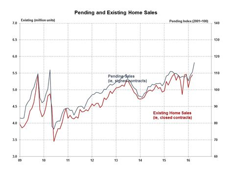 pending sales best in ten years eye on housing