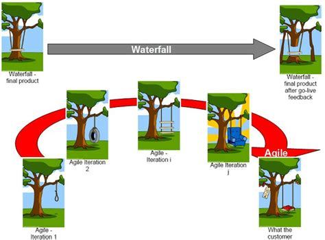 swing project management waterfall vs agile salesforce implementation 171 salesforce la
