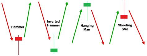 reversal candlestick pattern forex top forex reversal patterns that every trader should know