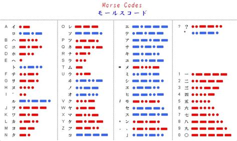 Morse Code Table by Cw4ever Morse Tree